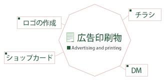 印刷物制作